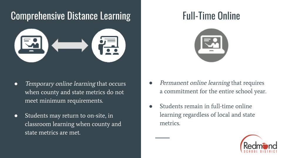 Photo describing differences between comprehensive distance learning and full time online